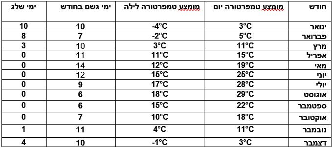 טבלת מזג אוויר בודפשט - על פי חודשי השנה